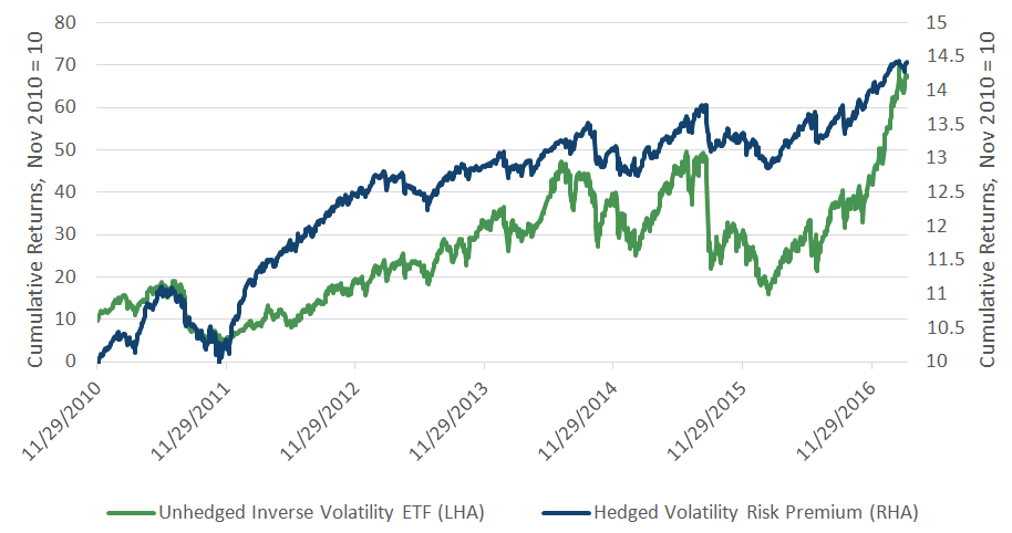 Unhedged Short Vol ETFs vs. Hedged Volatility Risk Premium