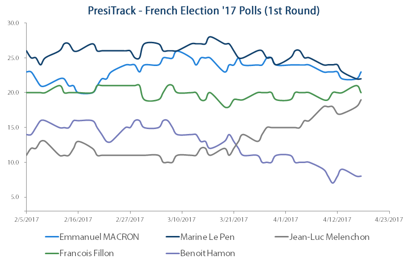 French election 1st Round Election Polls - 20 Apr 2017