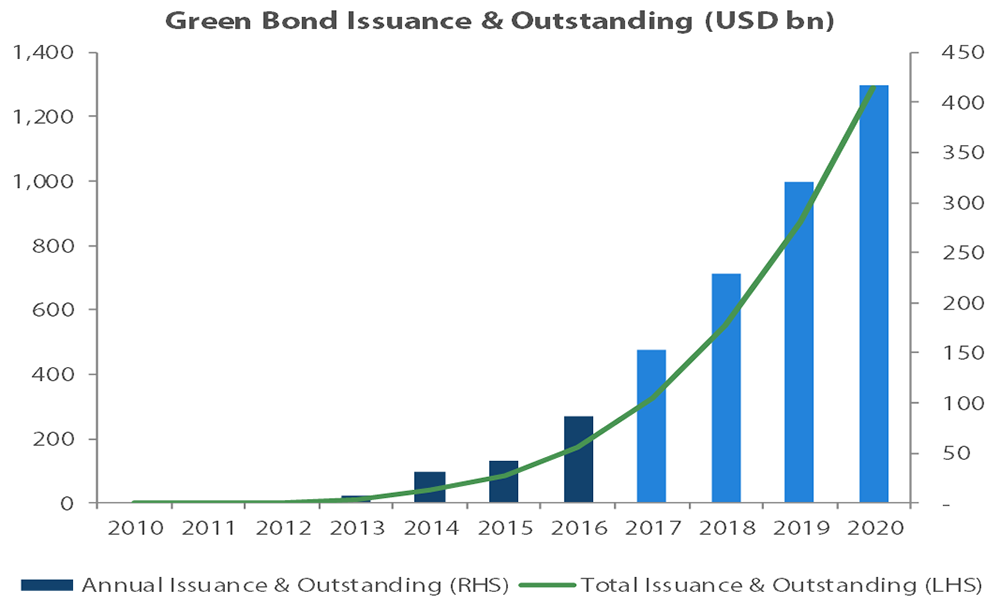 Green Bonds are seeing huge growth