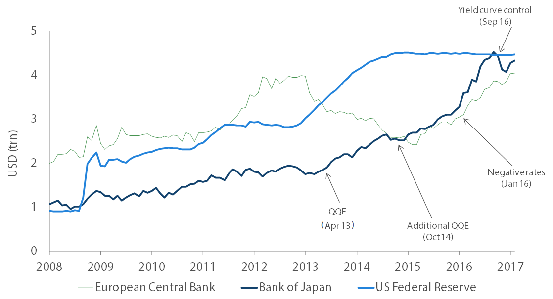 Central bank assets maintained in US, Japan and Europe catching up