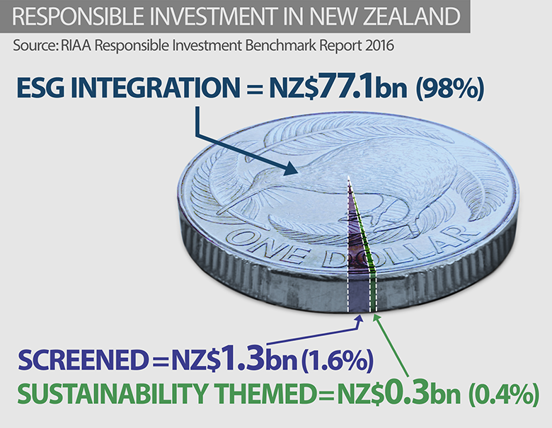 Responsible Investment in New Zealand, 2016