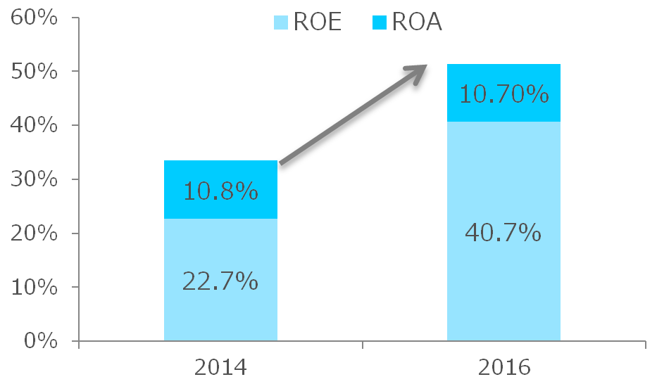 Percentage of companies citing ROE/ROA targets in medium-term plansting