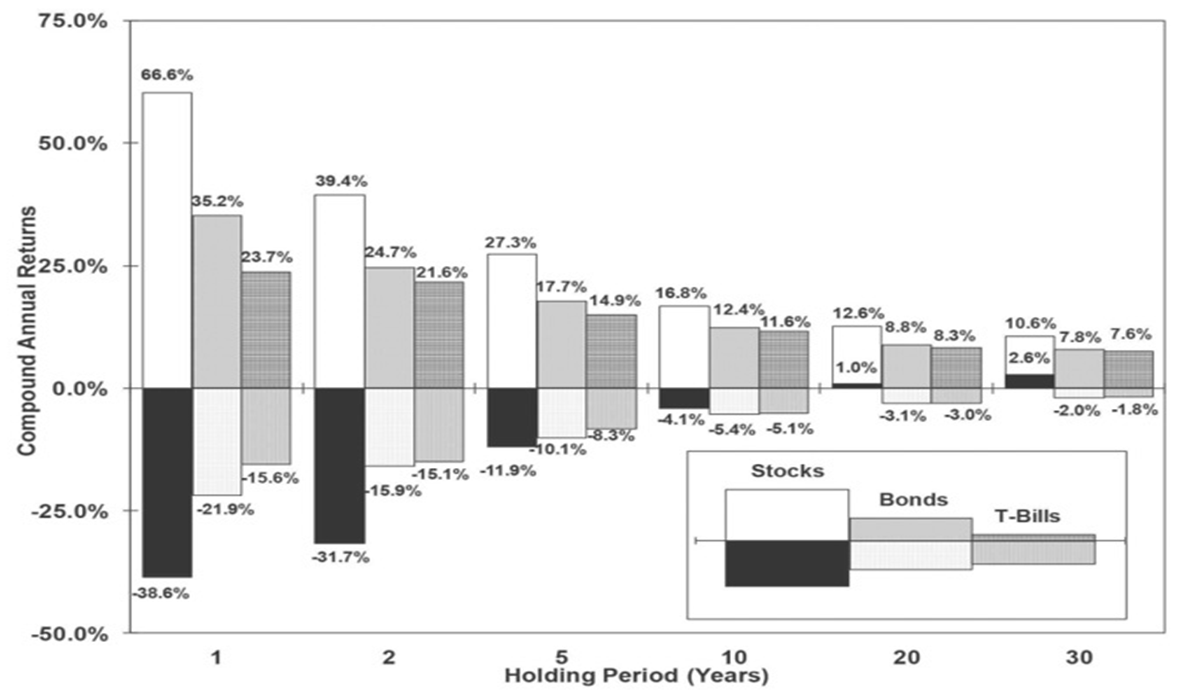 Highest and Lowest real returns on stocks, Bonds and Bills over 1-, 2-, 5-, 10-, 20- and 30- Year holding periods 1802 – 2012