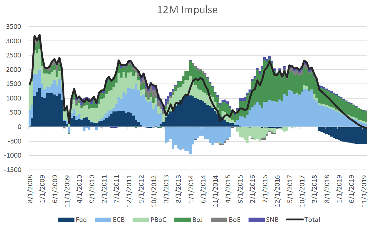 QE Impulse: the change in central bank balance sheets