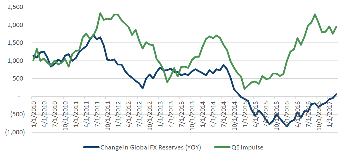 QE impulse versus 12-month change in global FX Reserves