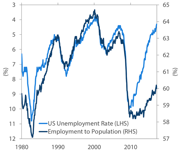 US unemployment rate and employment-to-population ratio