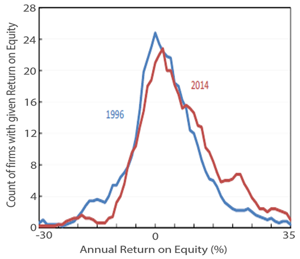 Annual returns on equity