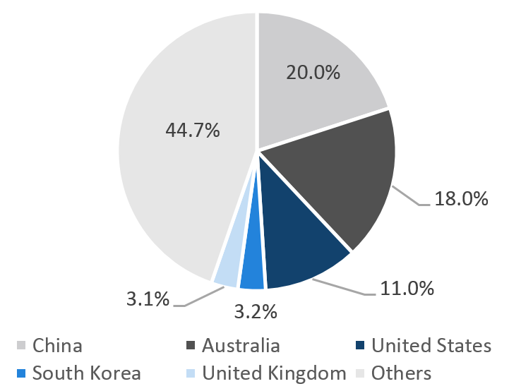 Breakdown of New Zealand Exports by Region