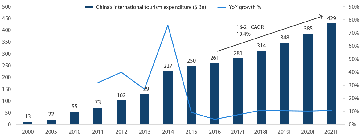 Growth in Chinese outbound tourism