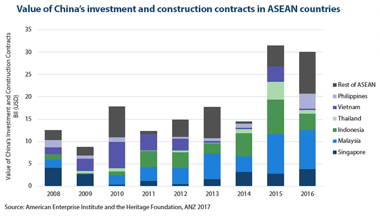 Value of China's investment and construction contracts in ASEAN countries, Source: American Enterprise Institute and the Heritage Foundation, ANZ 2017