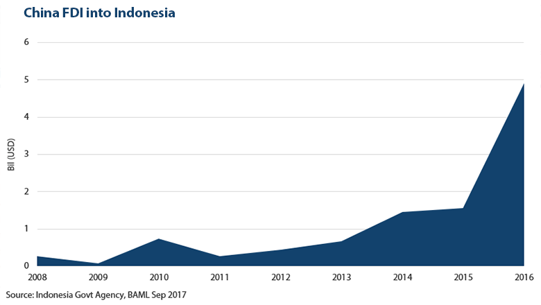 China FDI into Indonesia, Source: Indonesia Govt Agency, BAML Sep 2017