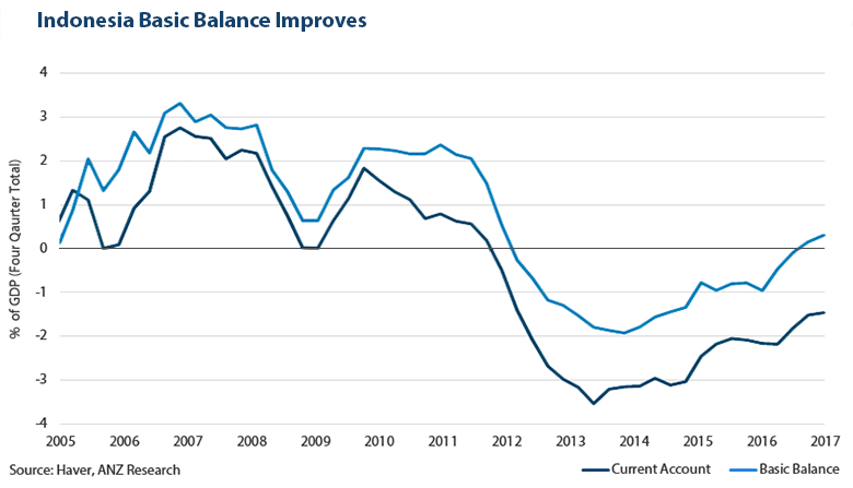 Indonesia Basic Balance improves, Source: Haver, ANZ Research