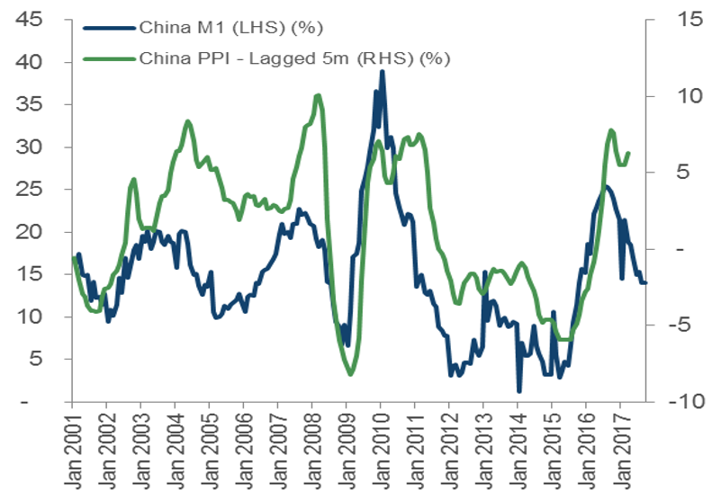 China M1 vs Producer Prices. Source: Bloomberg