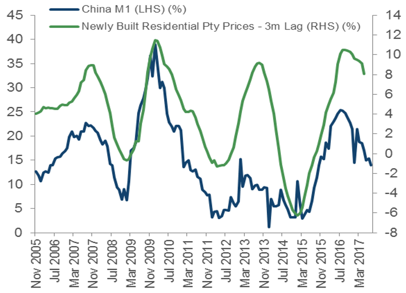 China M1 vs Property Prices. Source: Bloomberg