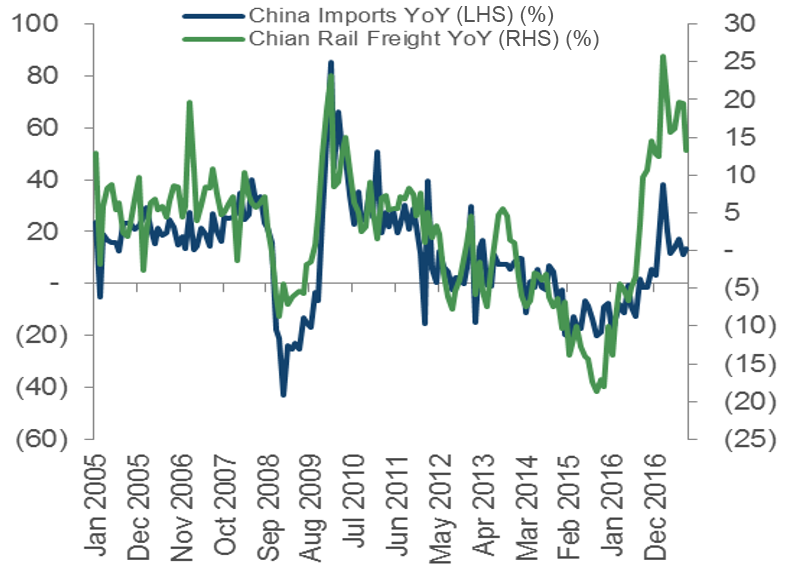 Chinese Imports vs Freight. Source: Bloomberg