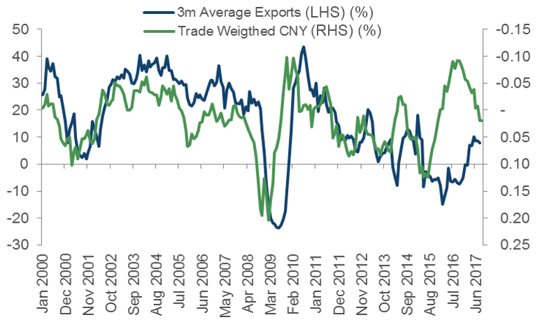 Chinese Exports vs Trade Weighted CNY. Source: Bloomberg