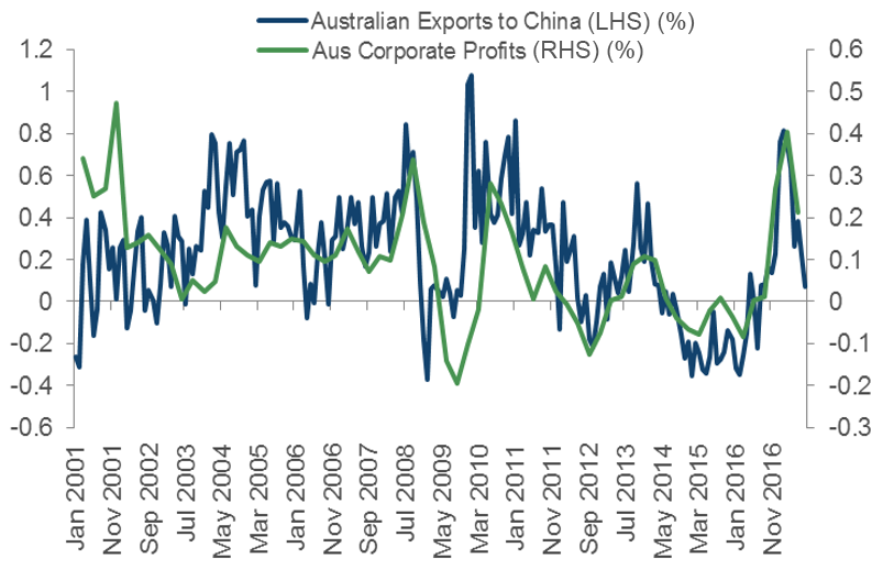 Australian Profits vs Exports to China. Source: Bloomberg