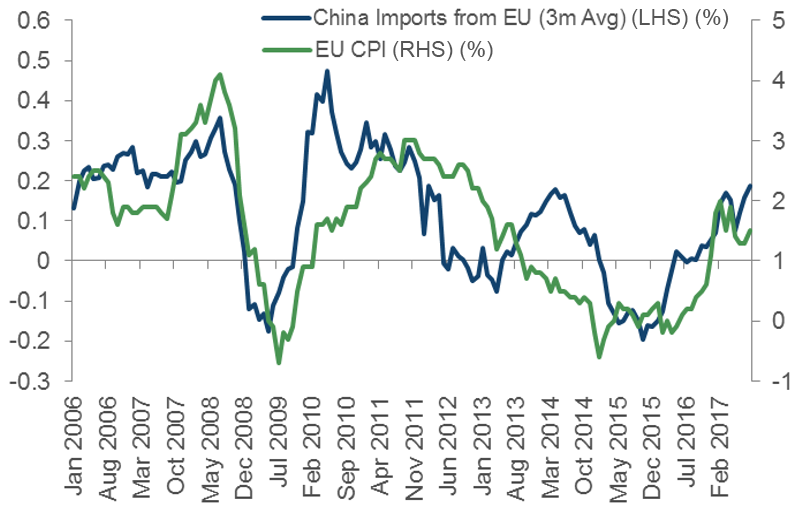 Chinese Imports from EU. Source: Bloomberg