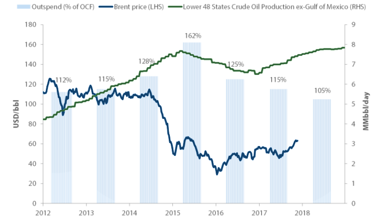 Chart 3: Shale oil production versus producer cashflow outspend - Source: EIA, Morgan Stanley, Nikko AM