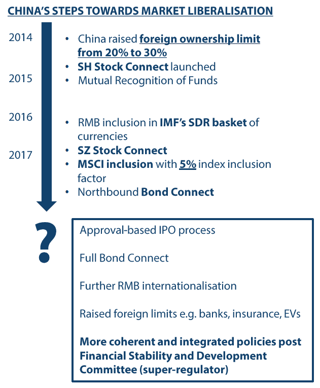 Key Steps in Market Liberalisation. Source: MSCI, 2017