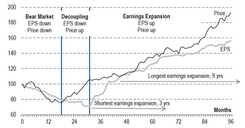 Chart 5: Average of EPS and ASX 200 Price Index during previous four Australian profit cycles