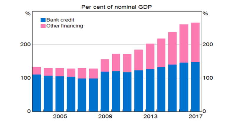 Chart 3: China – Non-financial Sector Debt