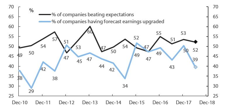 Chart 1: Changes to Deutsche Bank earnings during reporting season