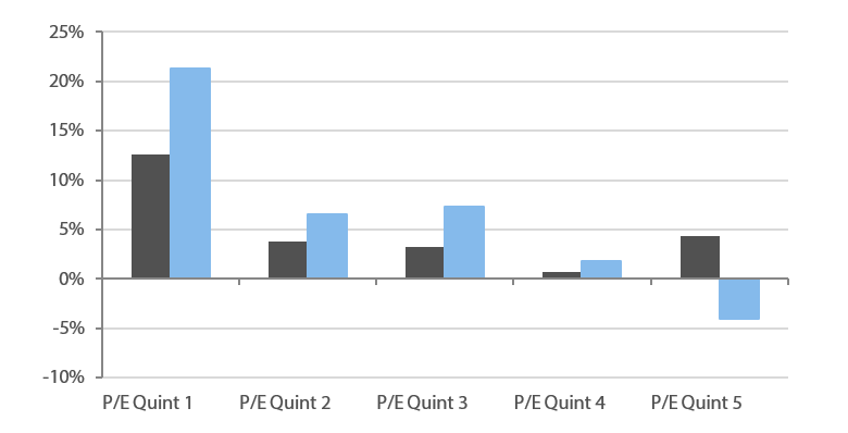Chart 6: 1-month and 3-month P/E expansion by quartile