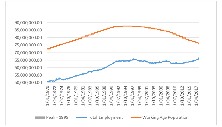 Chart 2: Working age population and employment - Japan