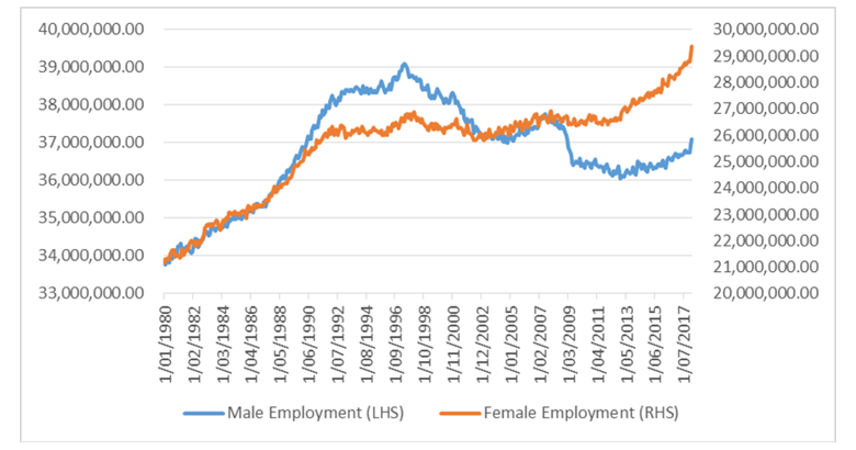 Chart 3: Employment by gender – Japan