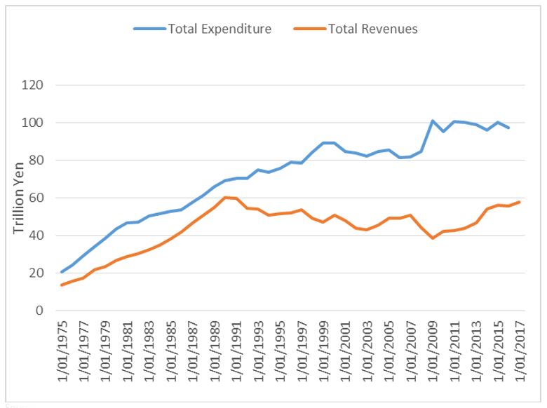 Chart 6: Tax revenue and total expenditure - Japan