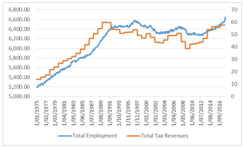 Chart 7: Employment and tax revenues - Japan