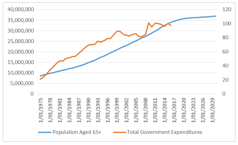 Chart 8: Elderly population and government expenditures - Japan
