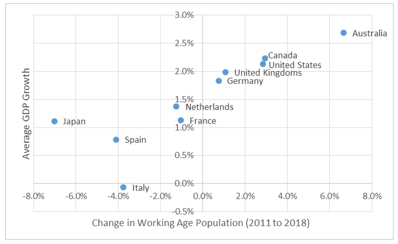 Chart 11: Working age population growth and GDP