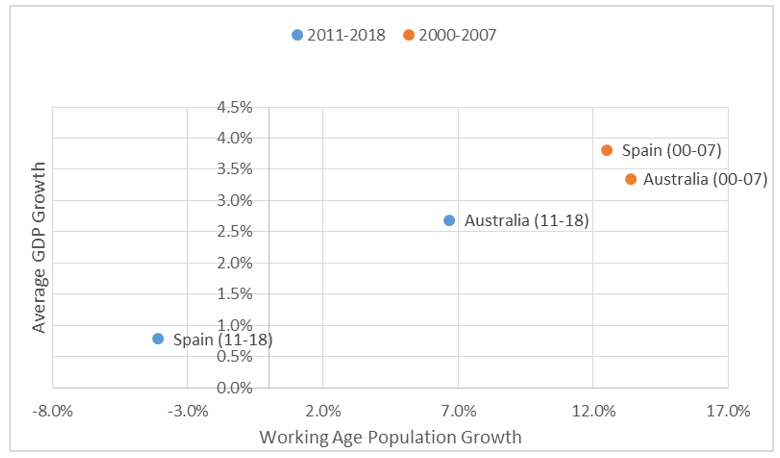 Chart 14: Working age population and growth – Australia and Spain
