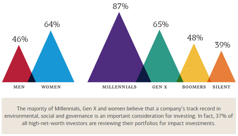 Chart 2: Where will the millennials invest?