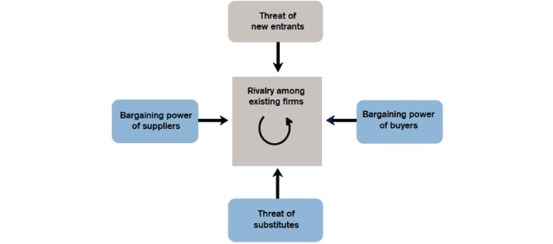 Figure 3: Michael Porters Five Forces That Shape Industry Structure