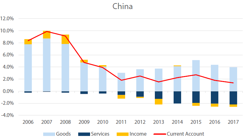 China's Current Account, % of GDP