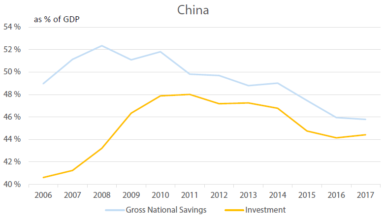 China's Investment vs Savings