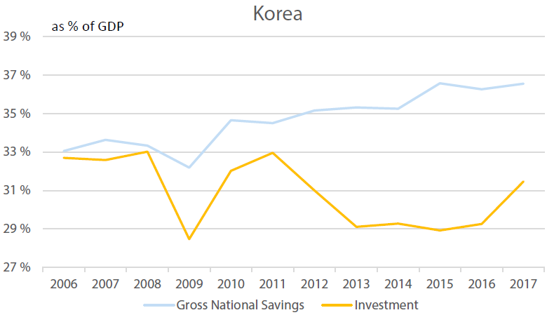 Korea's Investment vs Savings