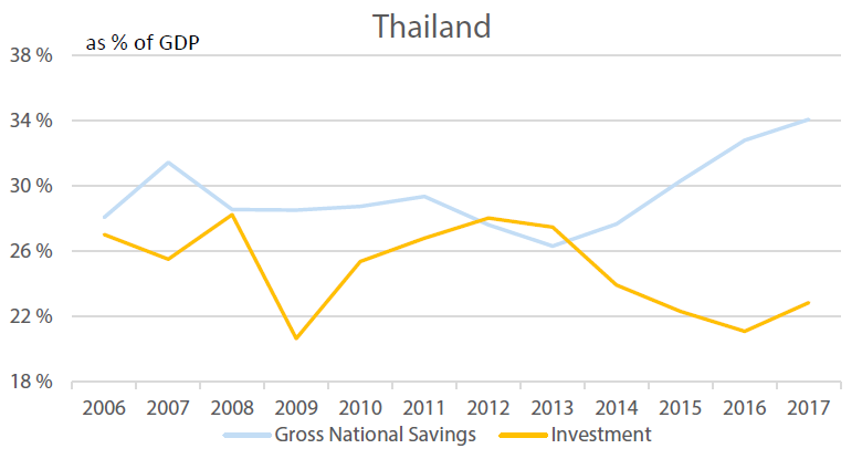 Thailand's Investment vs Savings