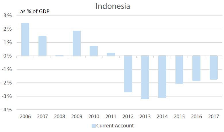 Indonesia's Current Account, % of GDP