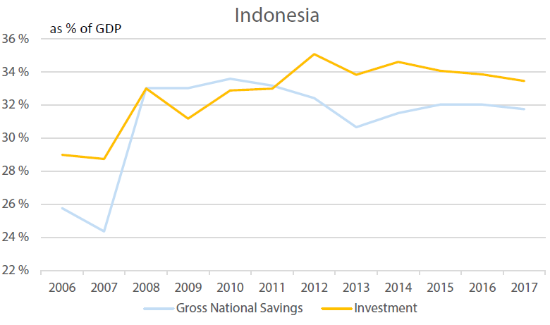 Indonesia's Investment vs Savings