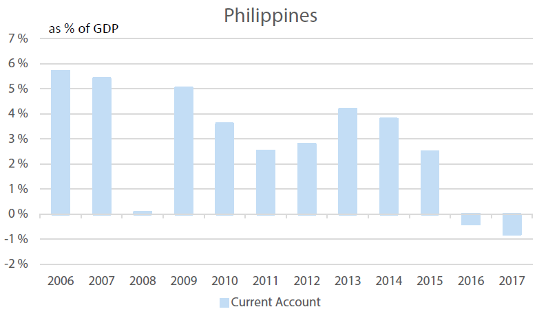 Philippines' Current Account, % of GDP