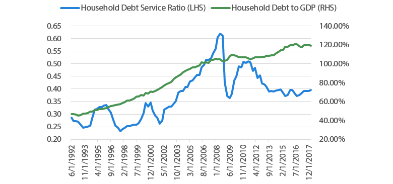 Chart 2 Household debt service