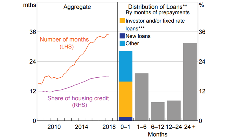 Chart 4 Household mortgage repayments
