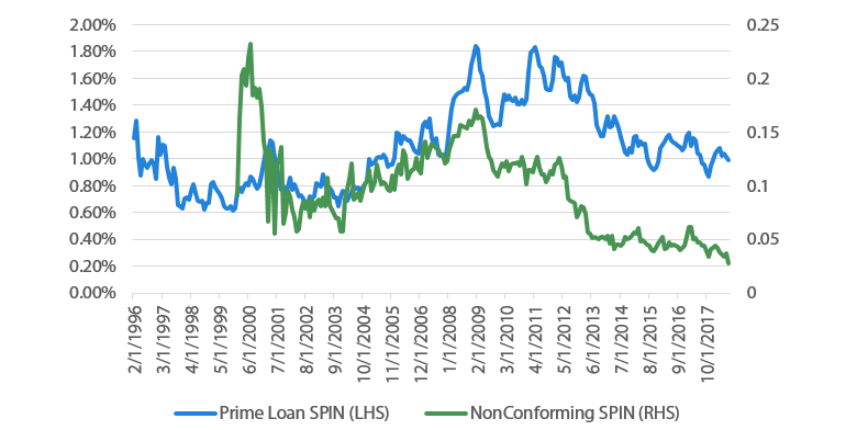 Chart 7 Mortgage arrears - S&P SPIN Index