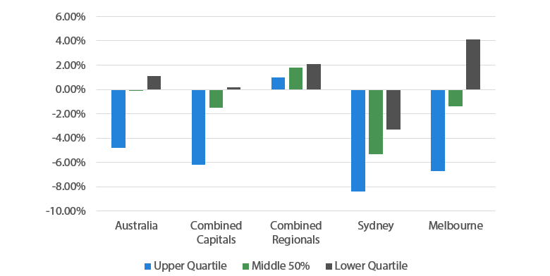 Chart 9 House prices by quartile and location