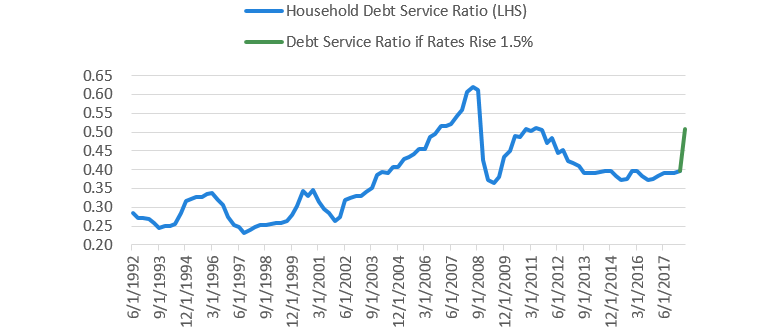 Chart 12 Household debt service
