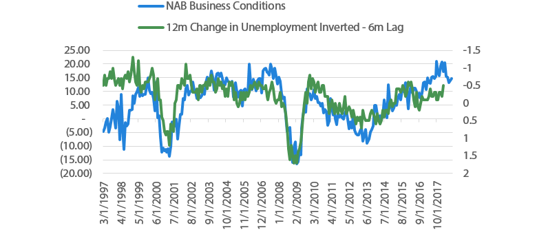 Charts 13 Business conditions and unemployment
